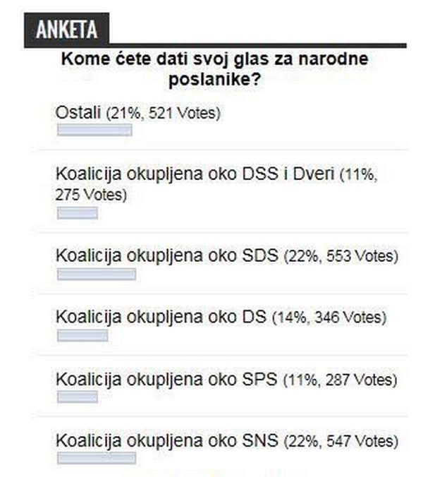 Anketa Jugmedie: SNS i SDS isti broj glasova na izborima!?