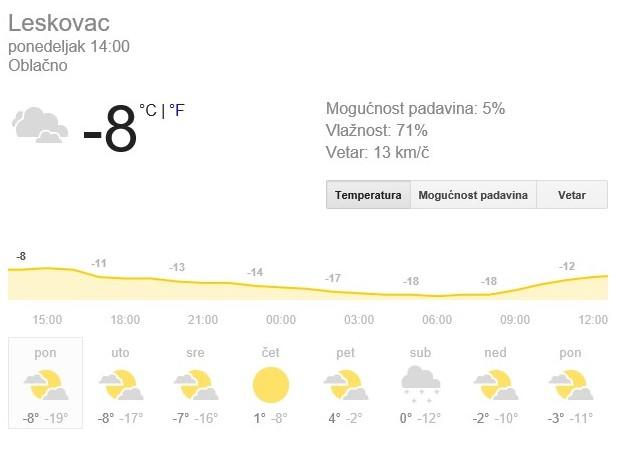 Evo zbog čega je ovako hladno… Nove snežne padavine za vikend
