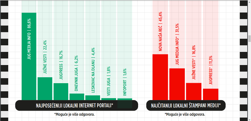 ISTRAŽIVANJE: Preko 86% Leskovčana se informiše isključivo preko Jugmedie