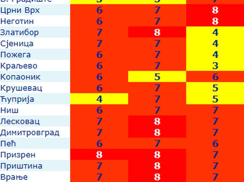 UPOZORENJE Indeks UV zračenja veoma visok u Leskovcu