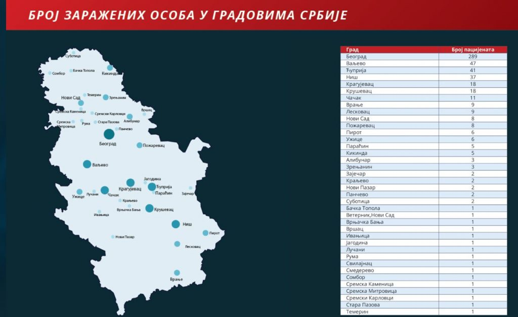 Drastičan porast: U Leskocu devetoro i Vranju trinaestoro obolelih