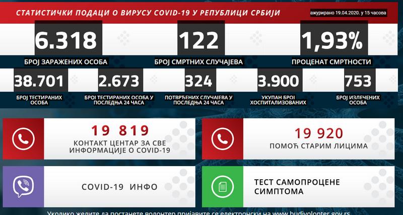 Od korona virusa umrlo još 5 osoba, ukupno u Srbiji 122