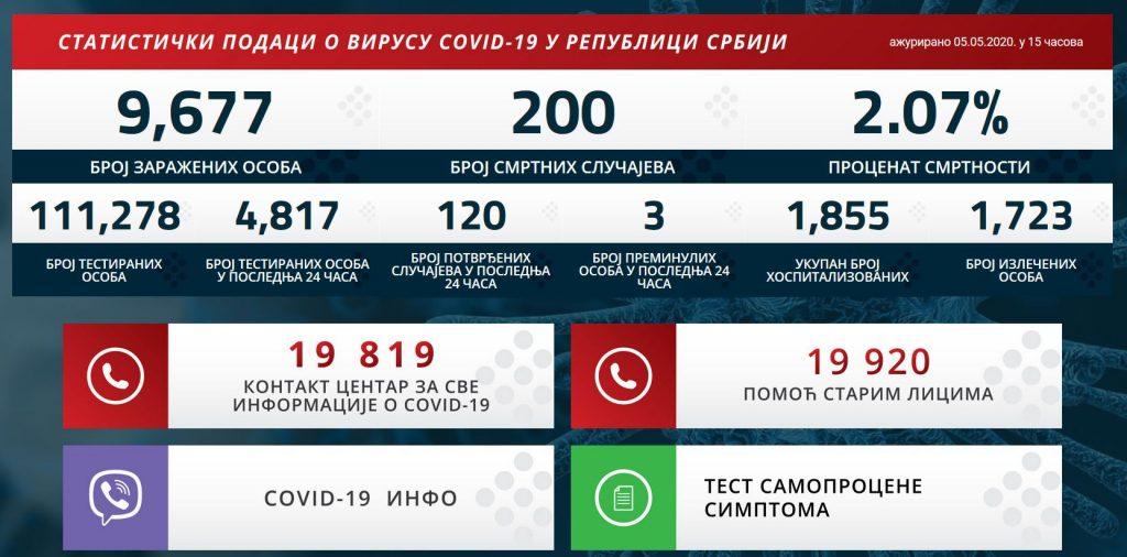 Zaraženo još 120 ljudi u Srbiji, broj žrtava se popeo na 200