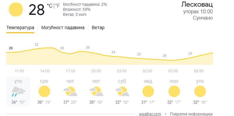 RHMZ izdao upozorenje: Upaljen narandžasti meteo-alarm, temperatura u četvrtak i do 40 stepeni